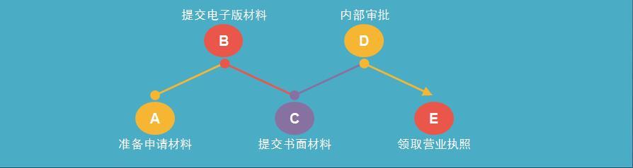2016年广州合伙企业注册的流程-图
